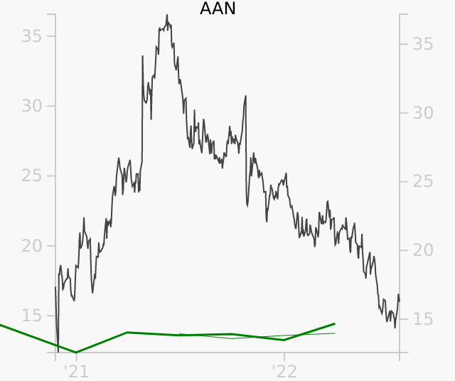 AAN stock chart compared to revenue