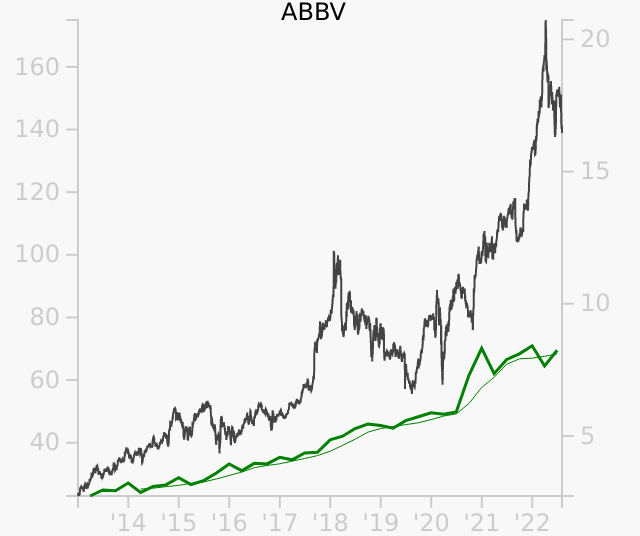 ABBV stock chart compared to revenue