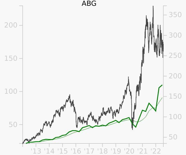 ABG stock chart compared to revenue