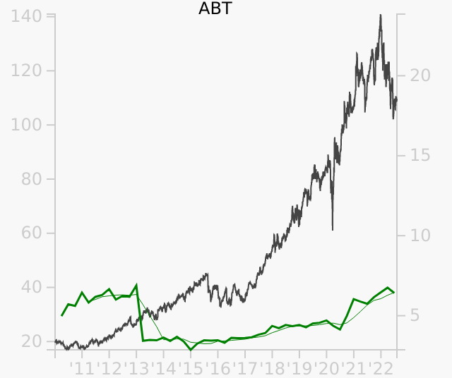 ABT stock chart compared to revenue