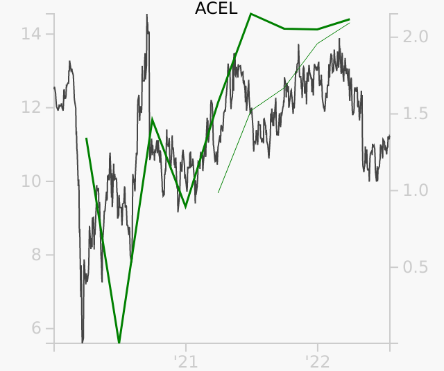 ACEL stock chart compared to revenue