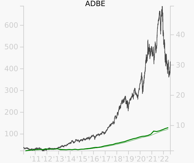 ADBE stock chart compared to revenue