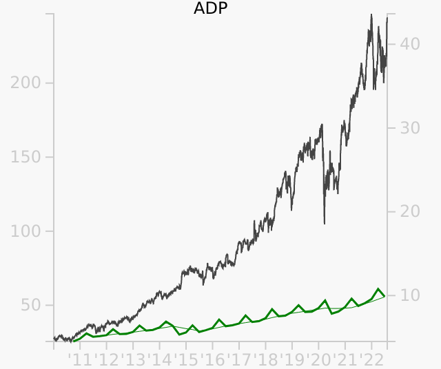 ADP stock chart compared to revenue