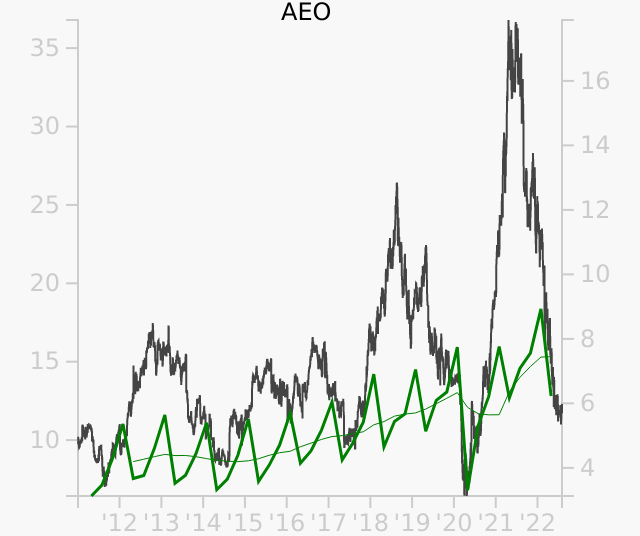 AEO stock chart compared to revenue