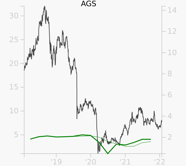 AGS stock chart compared to revenue
