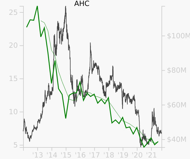 AHC stock chart compared to revenue