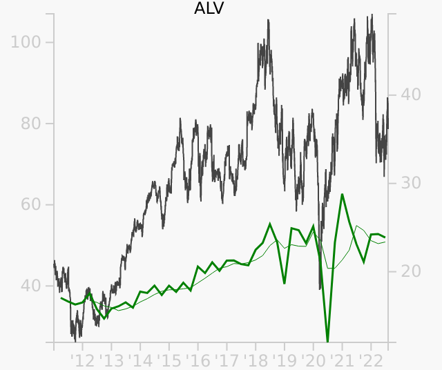ALV stock chart compared to revenue