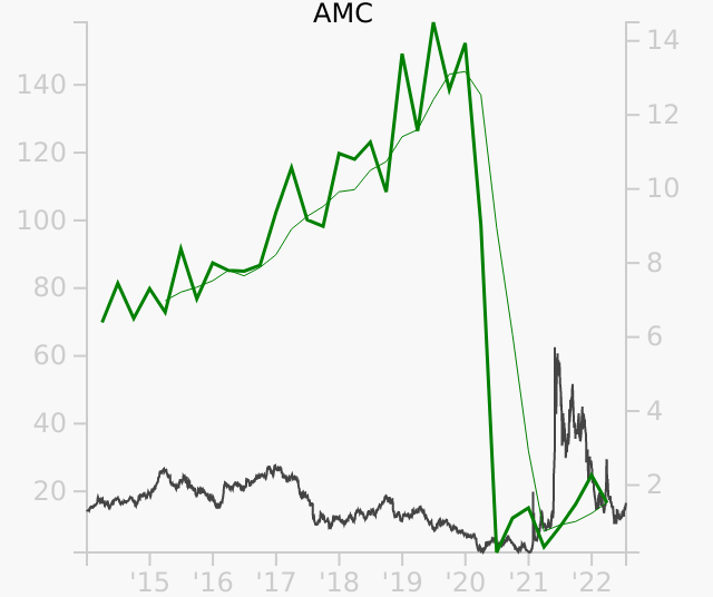 AMC stock chart compared to revenue
