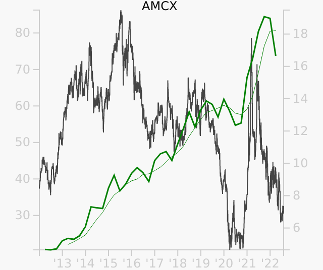 AMCX stock chart compared to revenue