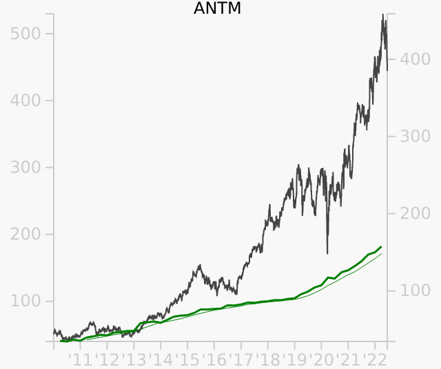 ANTM stock chart compared to revenue
