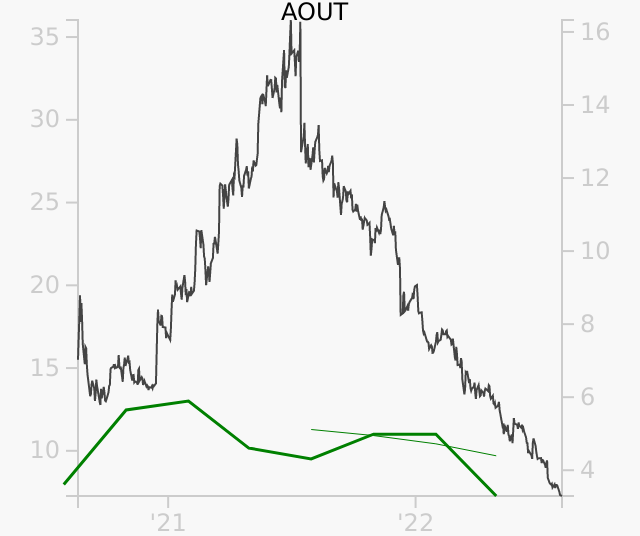 AOUT stock chart compared to revenue