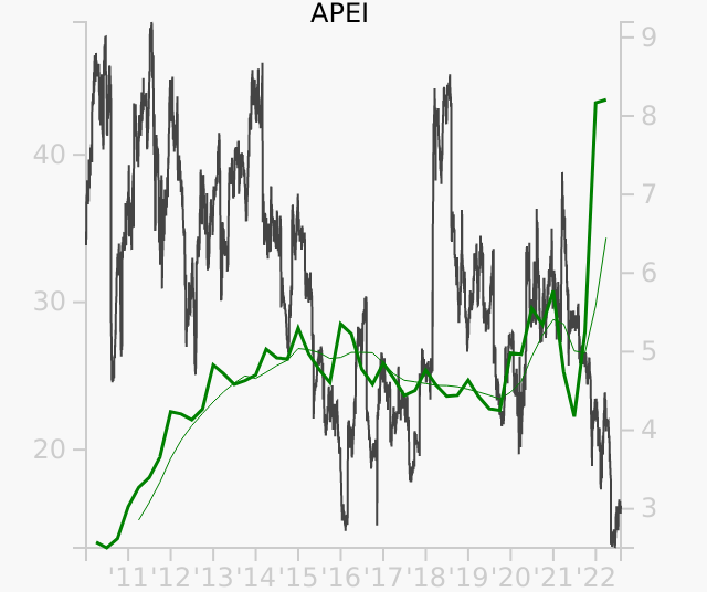 APEI stock chart compared to revenue