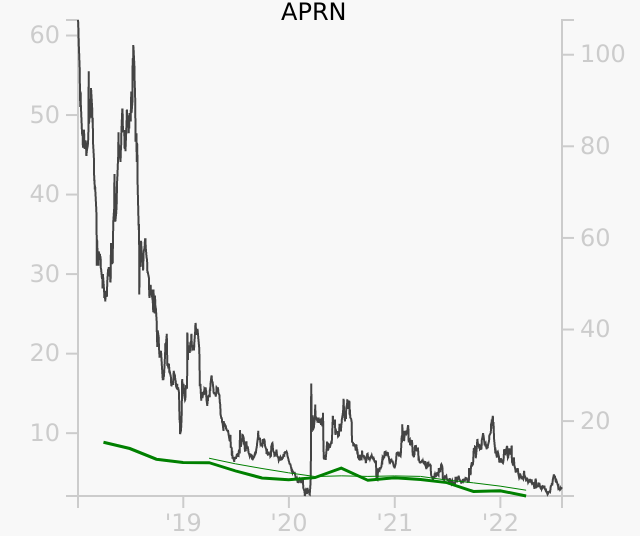 APRN stock chart compared to revenue
