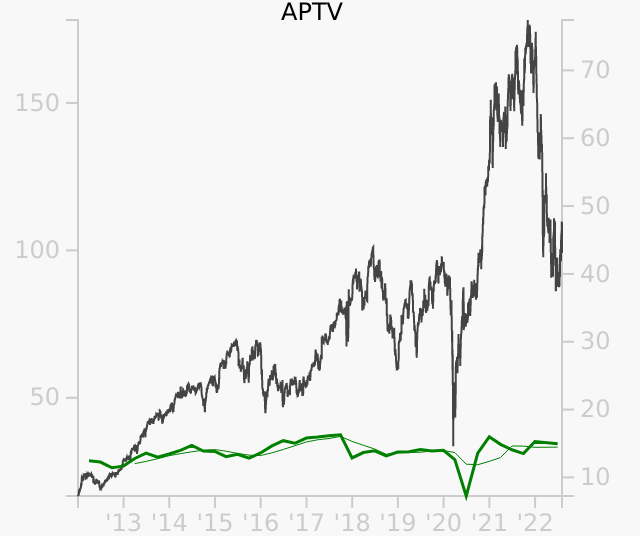 APTV stock chart compared to revenue