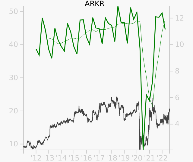 ARKR stock chart compared to revenue