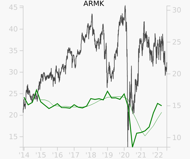ARMK stock chart compared to revenue