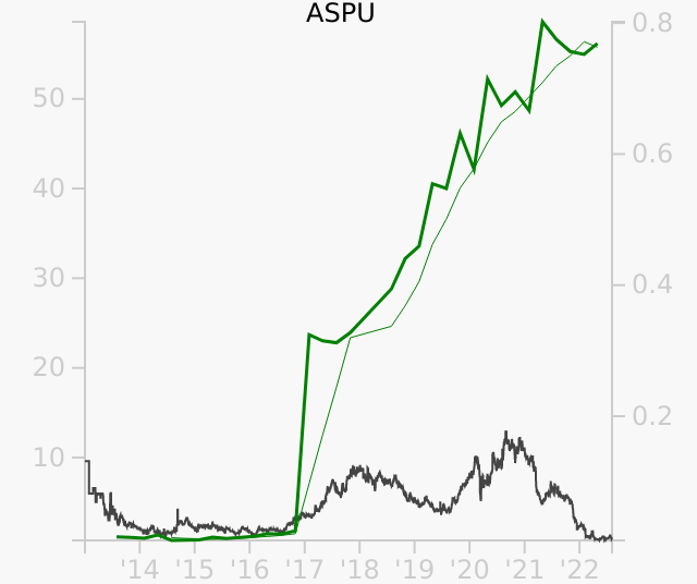 ASPU stock chart compared to revenue