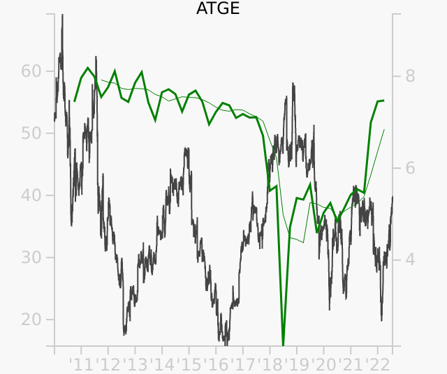 ATGE stock chart compared to revenue