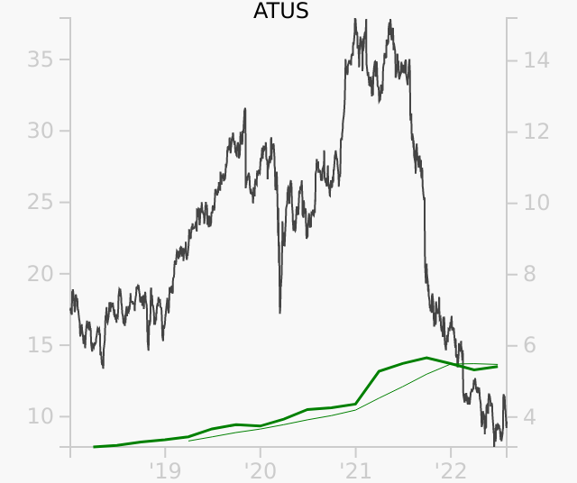 ATUS stock chart compared to revenue