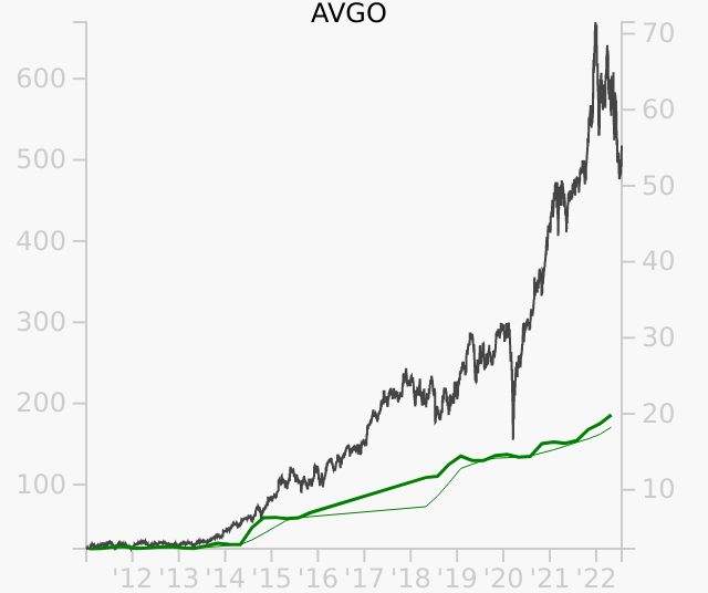 AVGO stock chart compared to revenue
