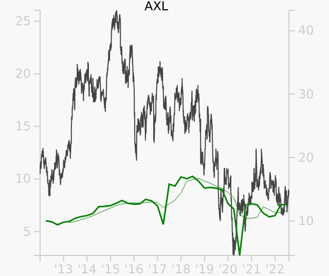 AXL stock chart compared to revenue
