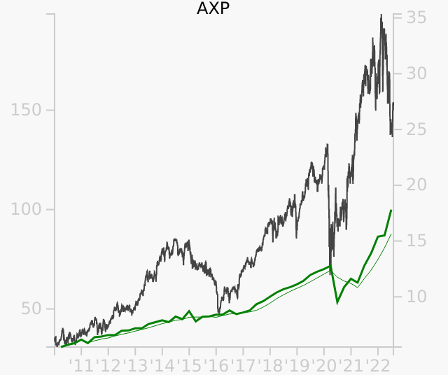 AXP stock chart compared to revenue