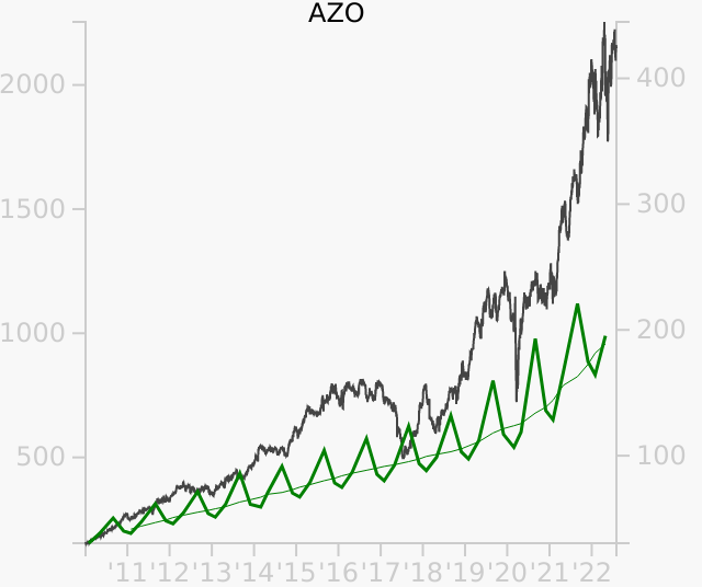 AZO stock chart compared to revenue