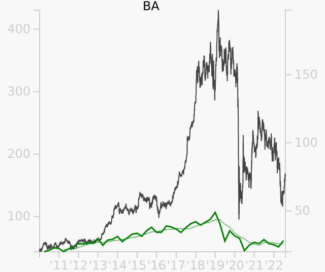 BA stock chart compared to revenue