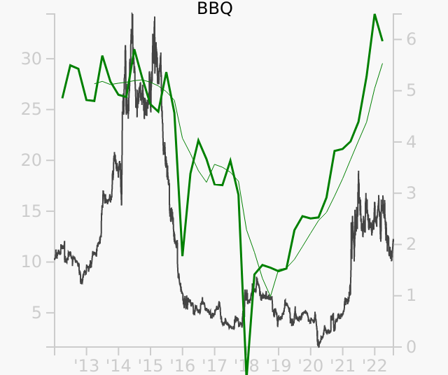 BBQ stock chart compared to revenue