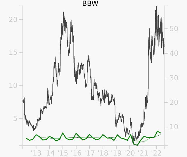 BBW stock chart compared to revenue