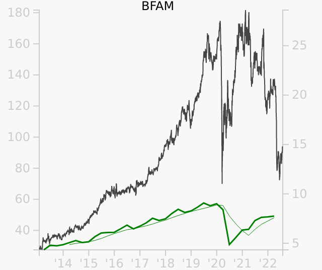 BFAM stock chart compared to revenue