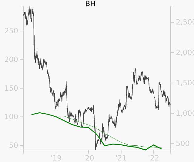 BH stock chart compared to revenue