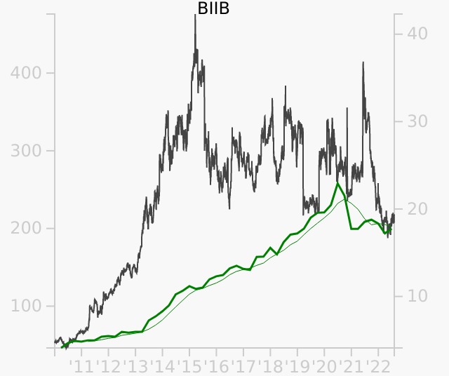 BIIB stock chart compared to revenue