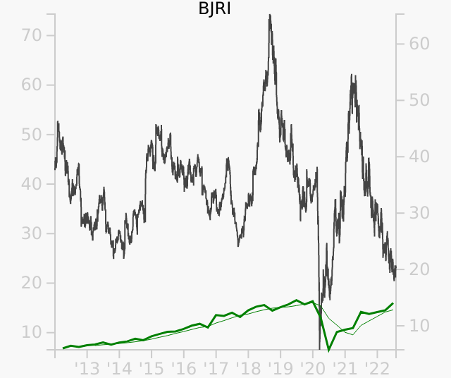BJRI stock chart compared to revenue
