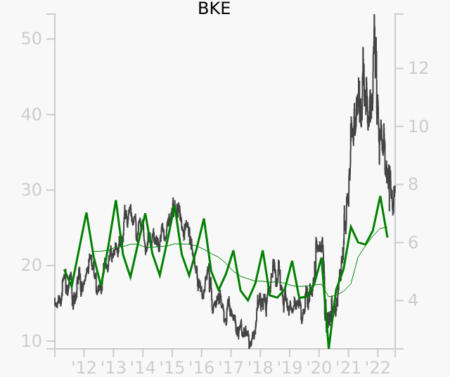 BKE stock chart compared to revenue