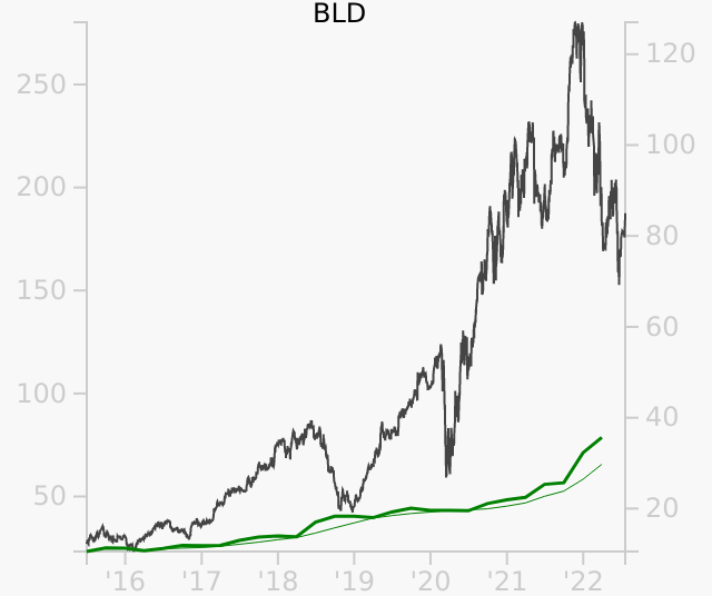 BLD stock chart compared to revenue