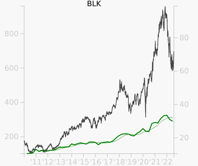 BLK stock chart compared to revenue