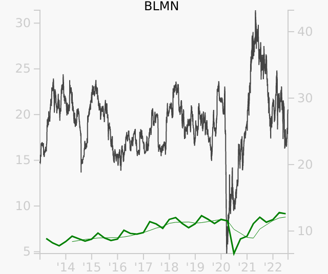 BLMN stock chart compared to revenue