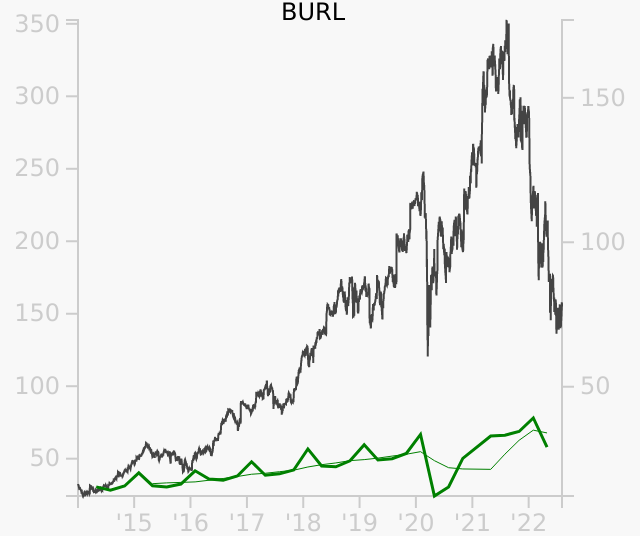 BURL stock chart compared to revenue