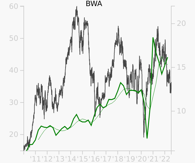 BWA stock chart compared to revenue
