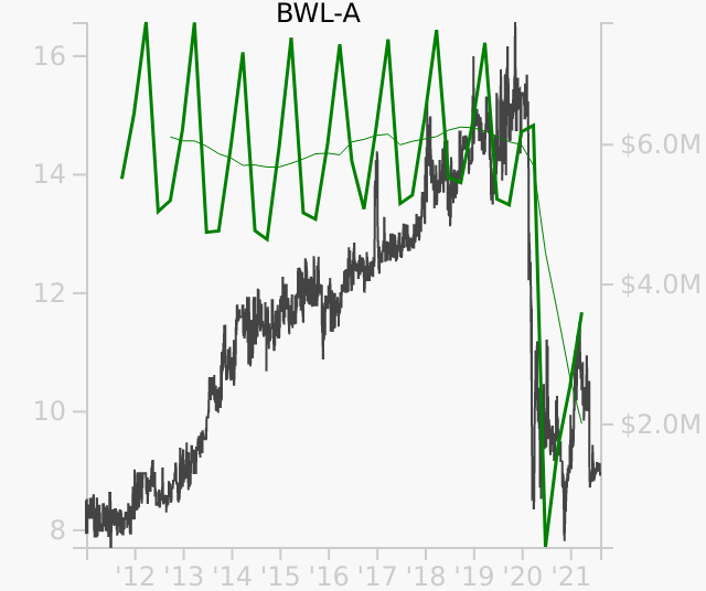 BWL-A stock chart compared to revenue