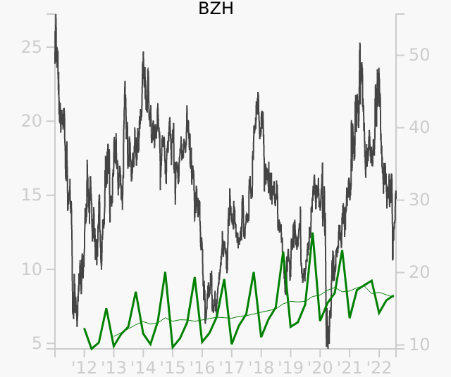 BZH stock chart compared to revenue