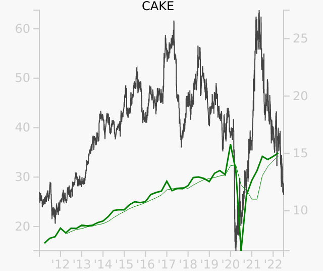 CAKE stock chart compared to revenue