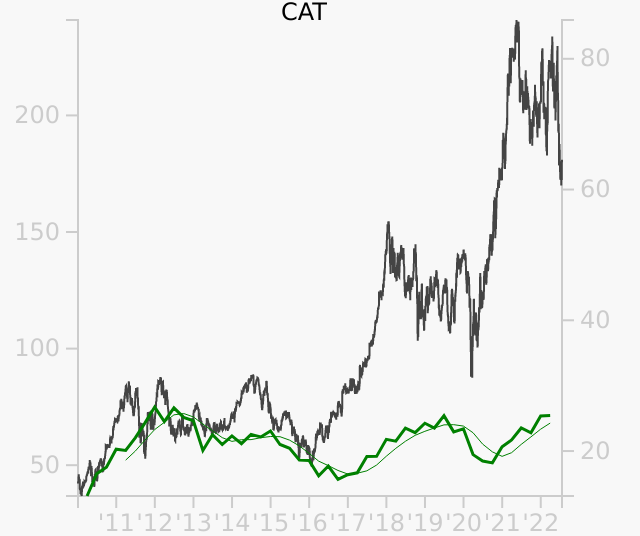CAT stock chart compared to revenue
