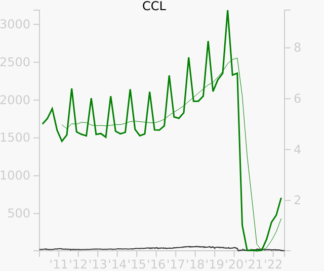 CCL stock chart compared to revenue