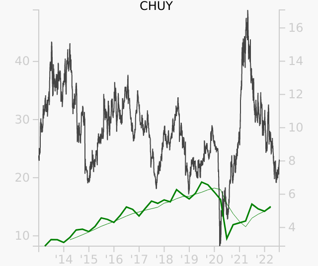 CHUY stock chart compared to revenue