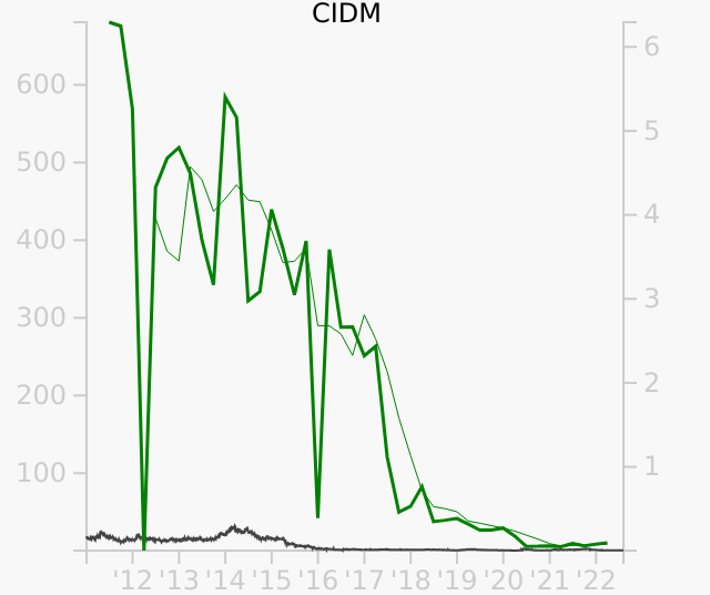 CIDM stock chart compared to revenue