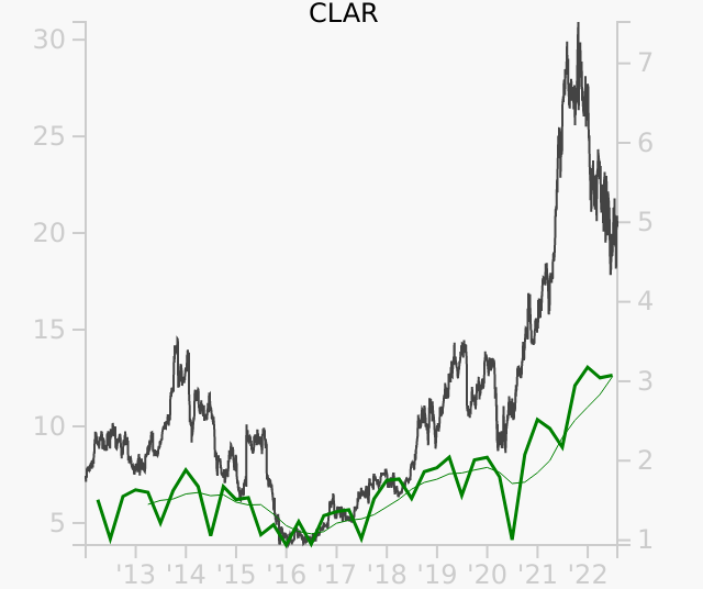 CLAR stock chart compared to revenue