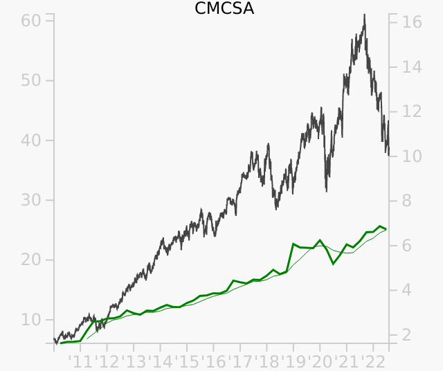 CMCSA stock chart compared to revenue