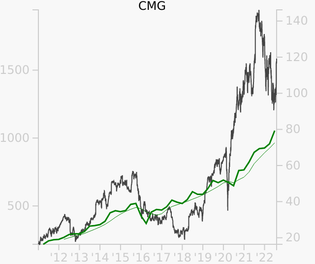 CMG stock chart compared to revenue